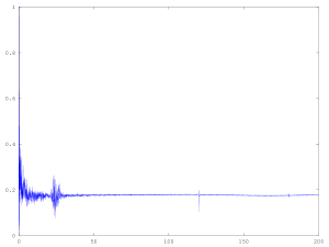 Figure 9: Same as Figure 7, but from 0-200Hz.