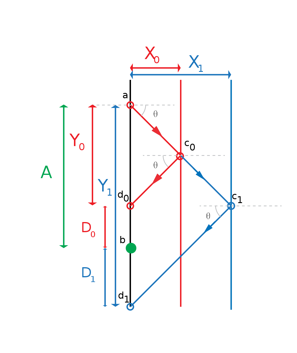 Photodiode Amplifier Design For Optical Vibrometry 3spds Figure 3 Transimpedance Circuit Converting A Current Into 1 Light Emitted From The Point Is Projected Onto Line Ab At Locations D0 And D1when Medium Distance Of X0and X1 Respectively